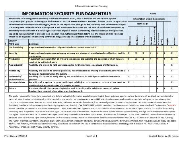 InformationAssuranceTraining  INFORMATIONSECURITYFUNDAMENTALS  Integrity  3  Availability  4  Accountability  Asystem...