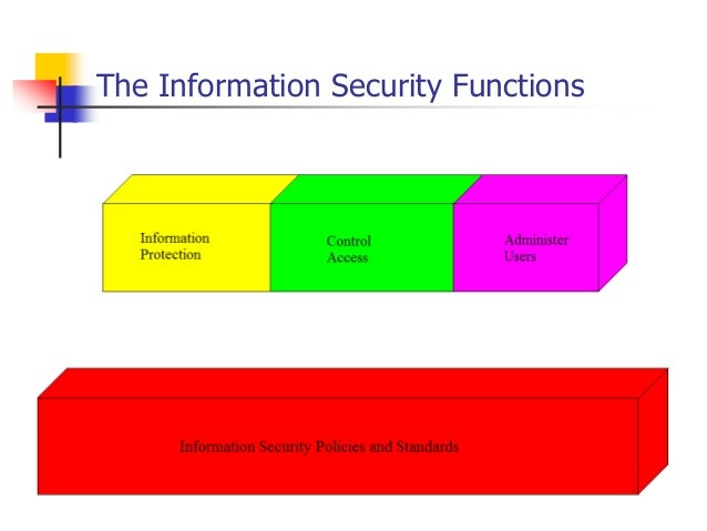 importance of information security systems Many people have asked me, what is it i do as an information systems auditor the answer, not in brief, is below (you can skip to the last paragraph.