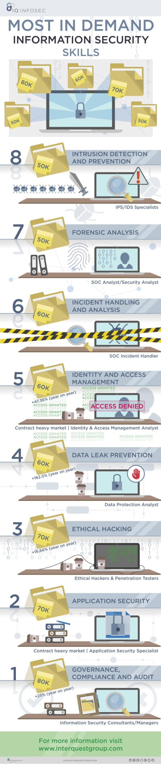 Most In Demand Information Security Skills