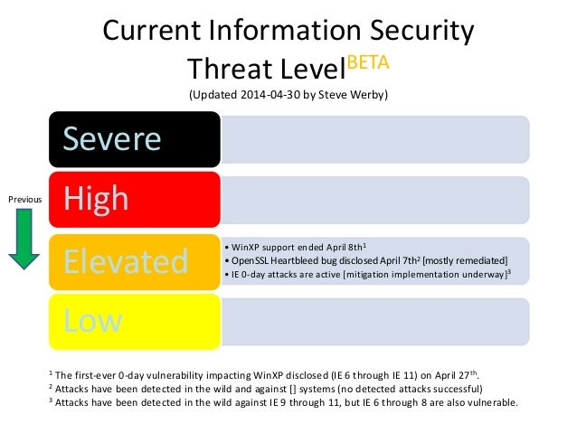 information security threat level snapshot template by steve werby 20. Black Bedroom Furniture Sets. Home Design Ideas