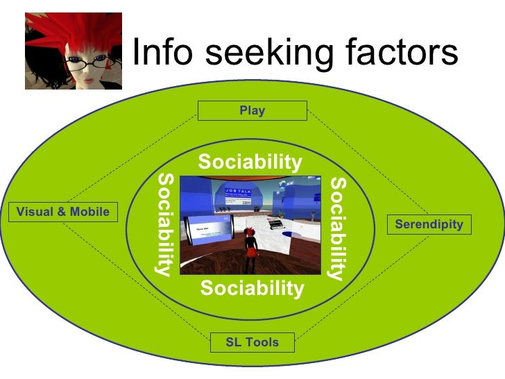 Info seeking factors Sociability Sociability Sociability Sociability Visual & Mobile Serendipity SL Tools Play
