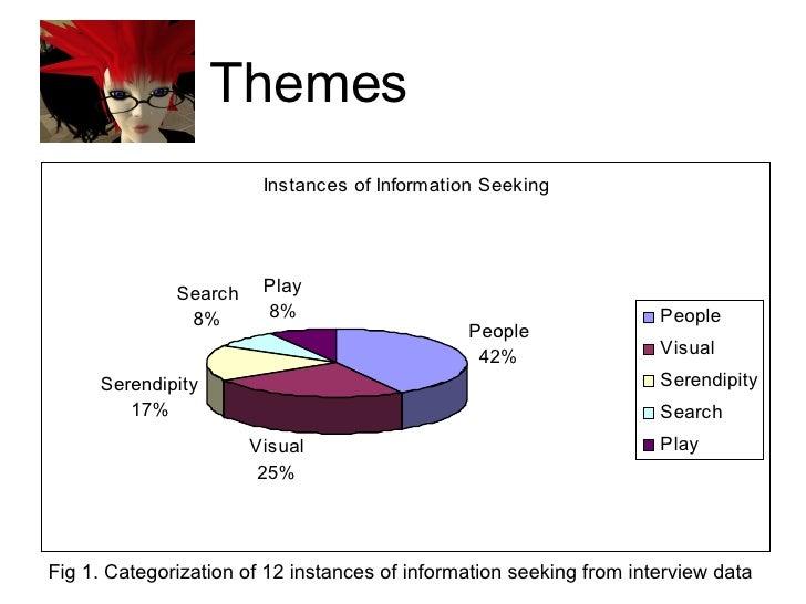 Themes <ul><li>Fig 1. Categorization of 12 instances of information seeking from interview data </li></ul>