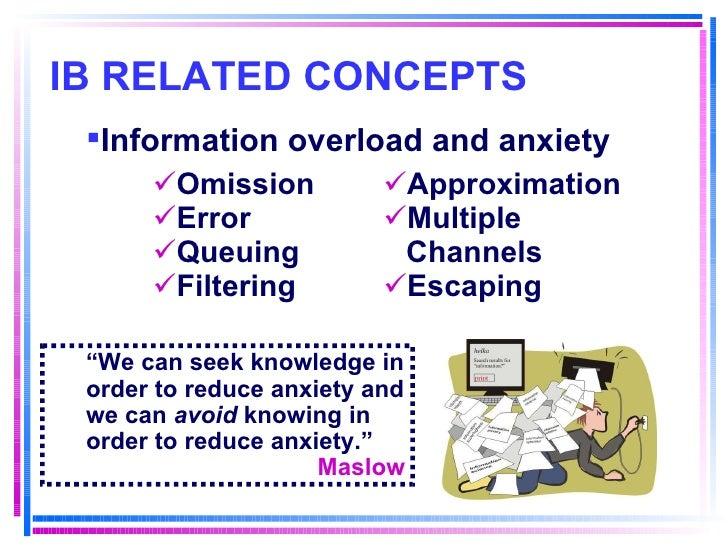 IB RELATED CONCEPTS <ul><ul><li>Omission </li></ul></ul><ul><ul><li>Error </li></ul></ul><ul><ul><li>Queuing </li></ul></u...