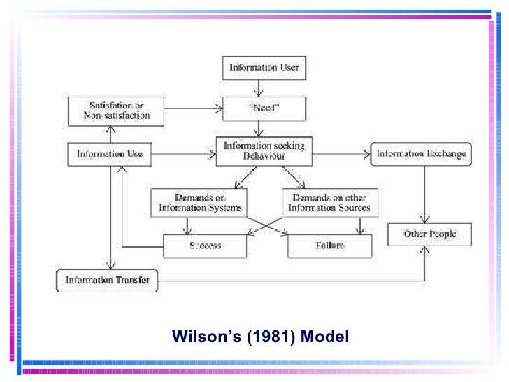 Wilson's (1981) Model