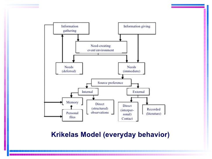Krikelas Model (everyday behavior) Information gathering Information giving Need-creating event/environment Needs (deferre...