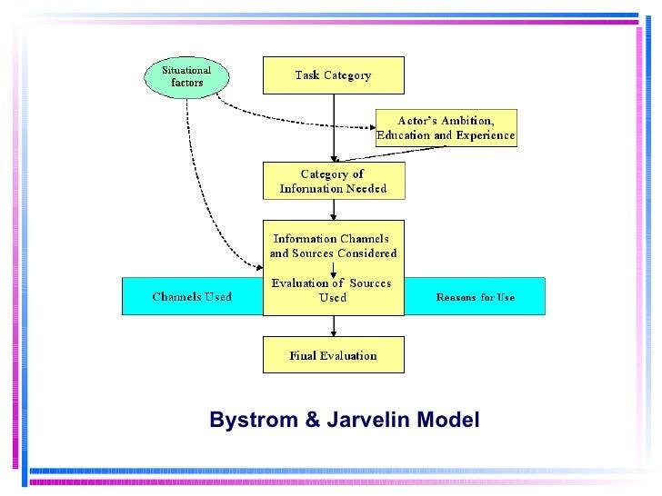 Bystrom & Jarvelin Model