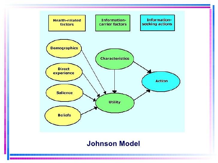 Johnson Model