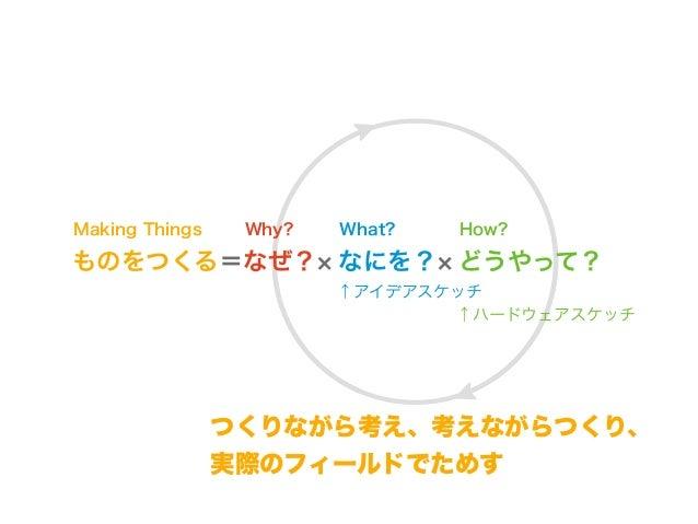 情報学基礎:エレクトロニクス Slide 2