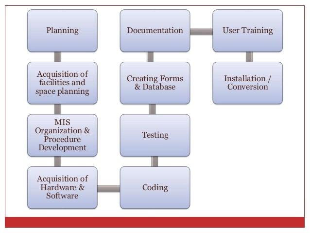 Information System Implementation Change Management And