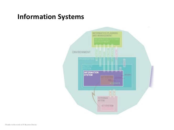 Information Systems Thanks to the work of P Beynon-Davies