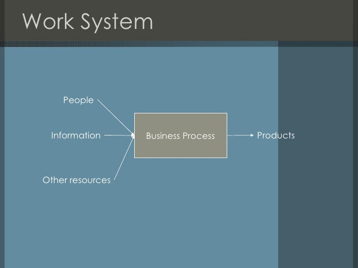a framework of information systems concepts It provides a framework that emphasizes four major concepts that can be applied to all types of information systems: people, hardware, software, data, and networks are the five basic resources of information systems.
