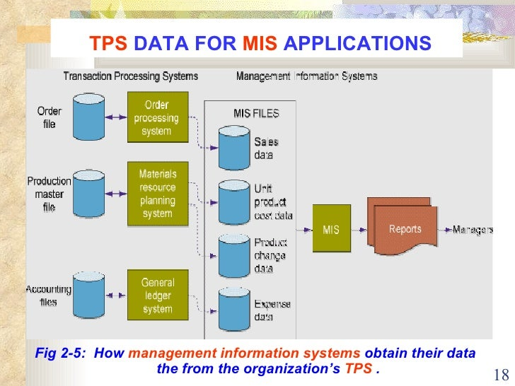 tps a transaction processing system