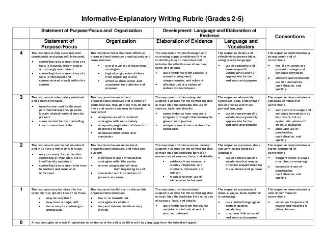 middle school informative essay rubric