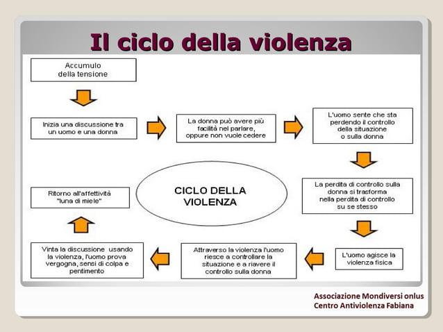 Le conseguenze psicologicheLe conseguenze psicologiche della violenzadella violenza Ogni ciclo successivo aumenta di inten...