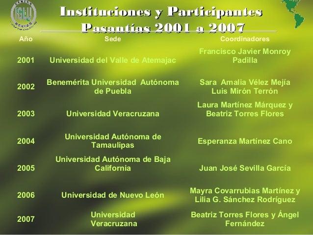 12 Año Sede Coordinadores 2001 Universidad del Valle de Atemajac Francisco Javier Monroy Padilla 2002 Benemérita Universid...