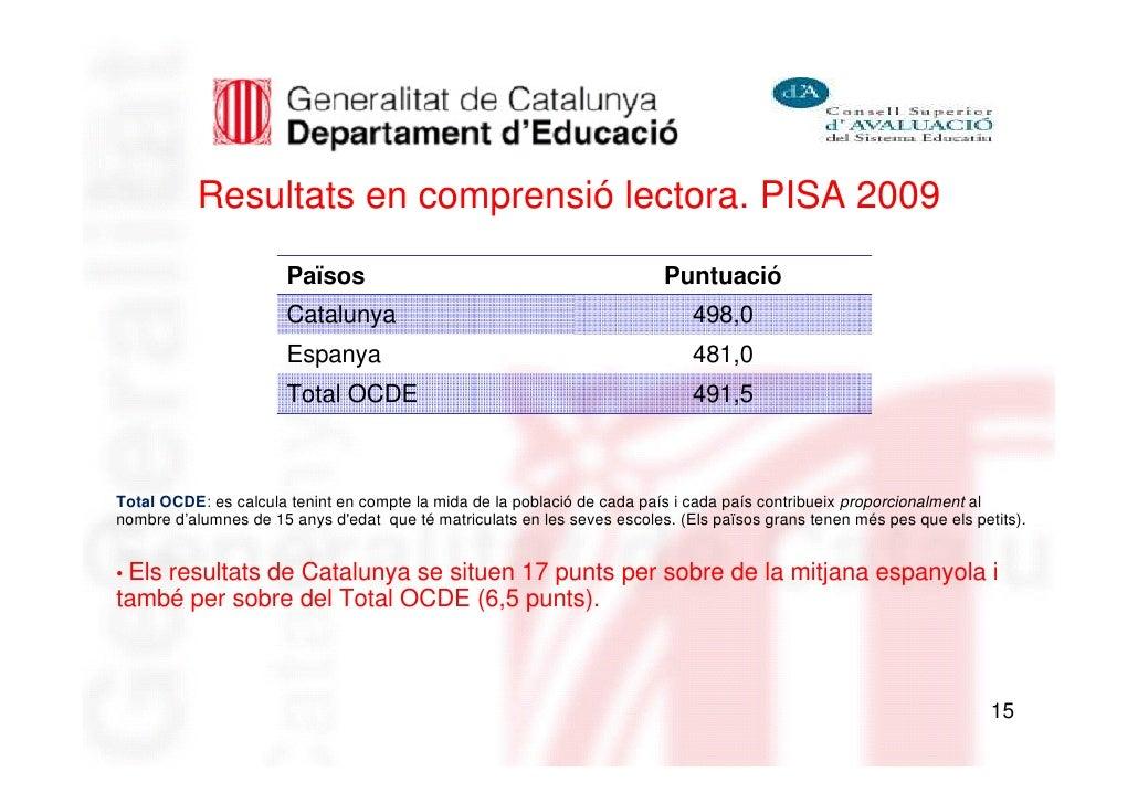 Resultats en comprensió lectora. PISA 2009                       Països                                             Puntua...
