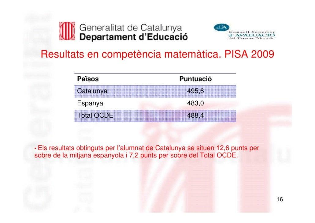 Resultats en competència matemàtica. PISA 2009              Països                            Puntuació              Catal...