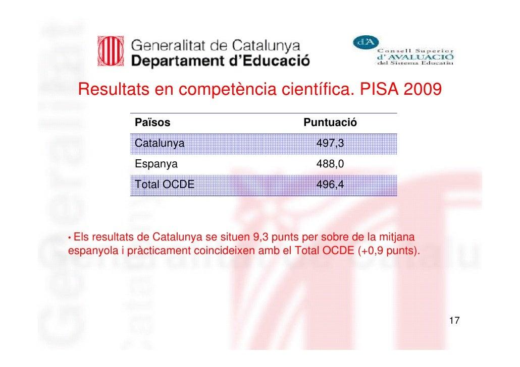 Resultats en competència científica. PISA 2009             Països                           Puntuació             Cataluny...