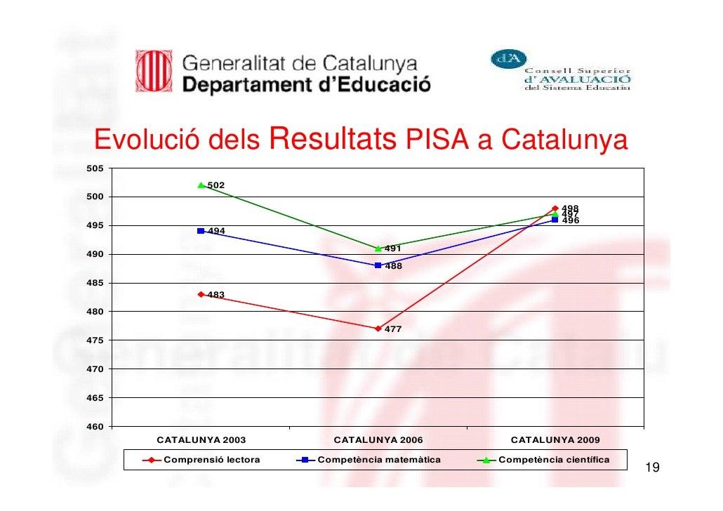 Evolució dels Resultats PISA a Catalunya505               502500                                                          ...