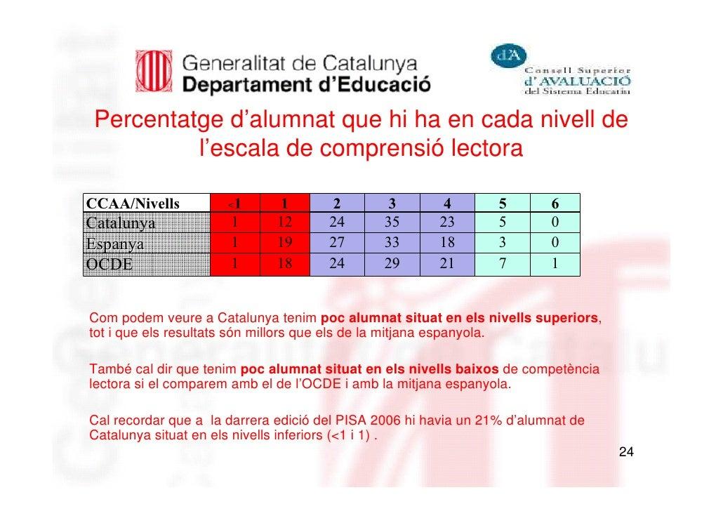 Percentatge d'alumnat que hi ha en cada nivell de          l'escala de comprensió lectoraCCAA/Nivells          <1     1   ...