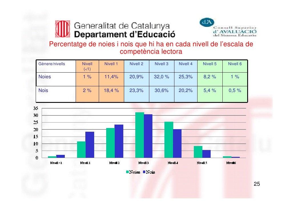 Percentatge de noies i nois que hi ha en cada nivell de l'escala de                              competència lectoraGènere...