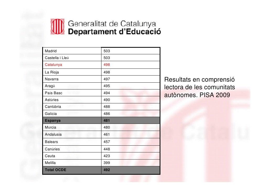 Madrid            503Castella i Lleó   503Catalunya         498La Rioja          498Navarra           497   Resultats en c...