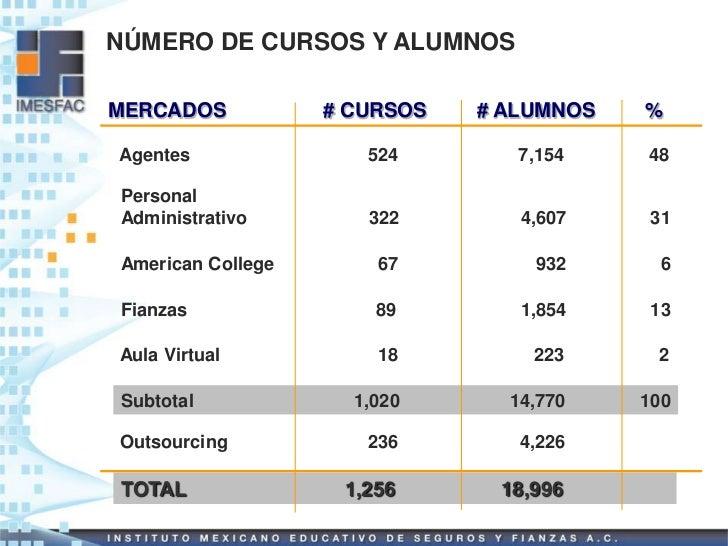 NÚMERO DE CURSOS Y ALUMNOSMERCADOS           # CURSOS   # ALUMNOS   %Agentes               524        7,154    48PersonalA...