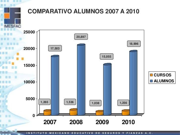 COMPARATIVO ALUMNOS 2007 A 201025000                                 20,897                                               ...
