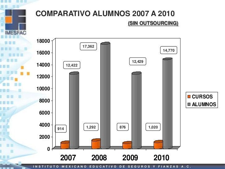 COMPARATIVO ALUMNOS 2007 A 2010                                        (SIN OUTSOURCING)18000                       17,362...