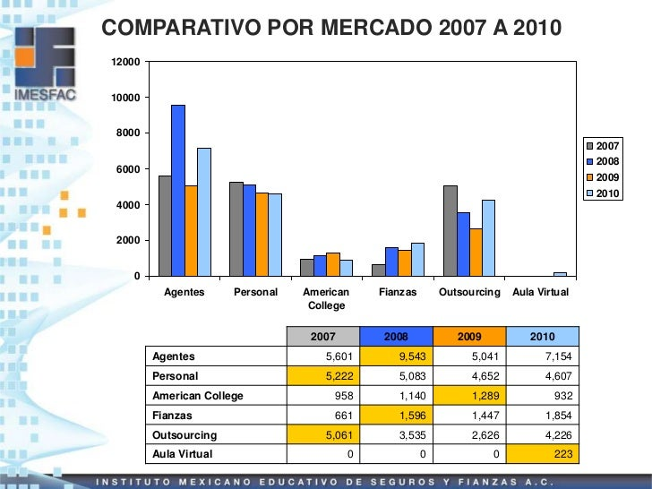 COMPARATIVO POR MERCADO 2007 A 20101200010000 8000                                                                        ...