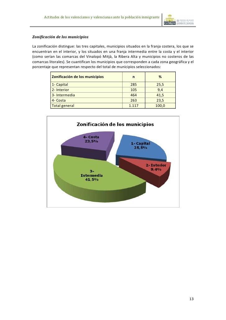 Actitudes de los valencianos y valencianas ante la población inmigranteZonificación de los municipiosLa zonificación disti...