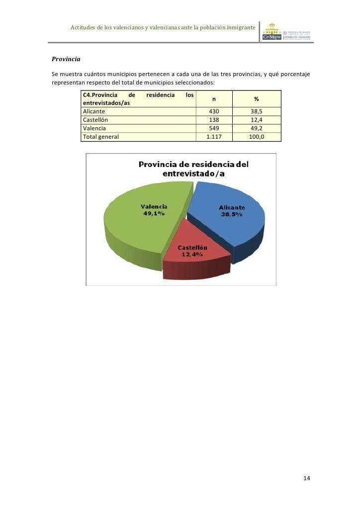 Actitudes de los valencianos y valencianas ante la población inmigranteProvinciaSe muestra cuántos municipios pertenecen a...