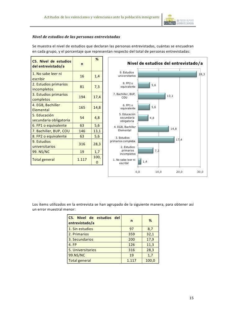Actitudes de los valencianos y valencianas ante la población inmigranteNivel de estudios de las personas entrevistadasSe m...