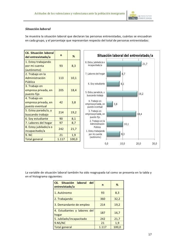 Actitudes de los valencianos y valencianas ante la población inmigranteSituación laboralSe muestra la situación laboral qu...