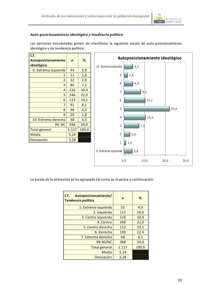 Actitudes de los valencianos y valencianas ante la población inmigranteAuto-posicionamiento ideológico y tendencia polític...