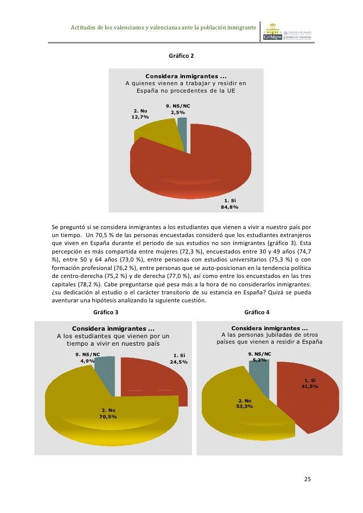 Actitudes de los valencianos y valencianas ante la población inmigrante                                            Gráfico...