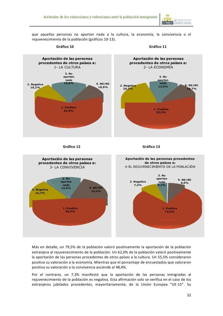 Actitudes de los valencianos y valencianas ante la población inmigrante   que aquellas personas no aportan nada a la cultu...