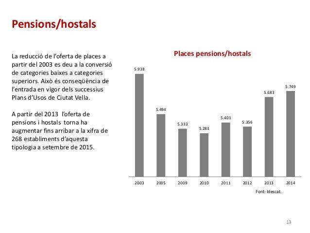 Pensions/hostals Font: Idescat. 5.938 5.494 5.333 5.283 5.401 5.356 5.683 5.749 2003 2005 2009 2010 2011 2012 2013 2014 Pl...