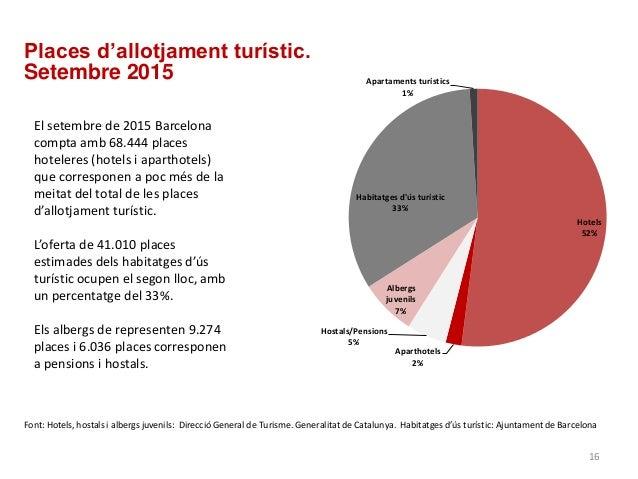 Places d'allotjament turístic. Setembre 2015 Font: Hotels, hostals i albergs juvenils: Direcció General de Turisme. Genera...
