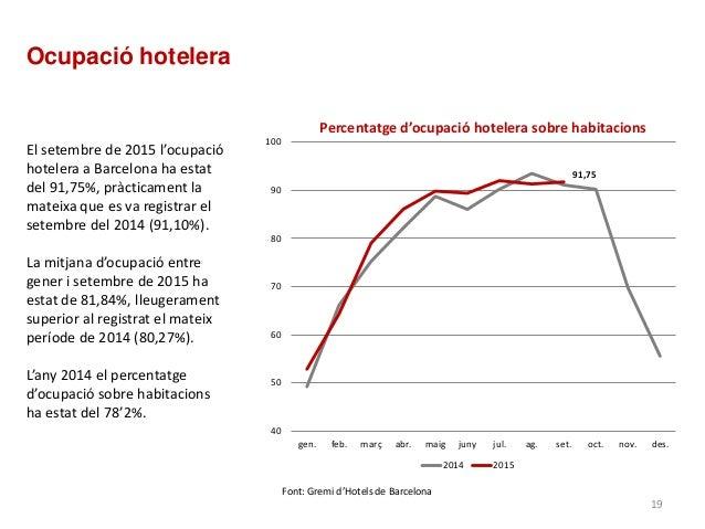 Percentatge d'ocupació hotelera sobre habitacions Font: Gremi d'Hotels de Barcelona 91,75 40 50 60 70 80 90 100 gen. feb. ...