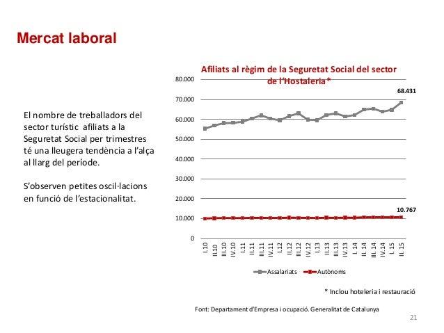 Mercat laboral 68.431 10.767 0 10.000 20.000 30.000 40.000 50.000 60.000 70.000 80.000 I.10 II.10 III.10 IV.10 I.11 II.11 ...