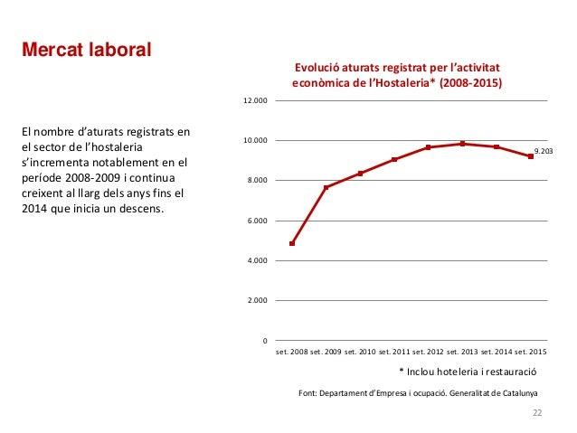 Font: Departament d'Empresa i ocupació. Generalitat de Catalunya 9.203 0 2.000 4.000 6.000 8.000 10.000 12.000 set. 2008 s...