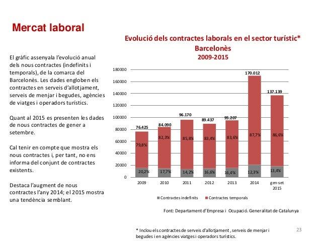 Evolució dels contractes laborals en el sector turístic* Barcelonès 2009-2015 Font: Departament d'Empresa i Ocupació. Gene...