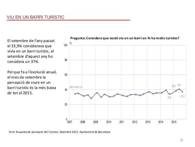 Percepció del Turismea Barcelona - Setembre 2015 Presentació de Resultats VIU EN UN BARRI TURÍSTIC RELACIÓ AMB EL MÉS AVIA...