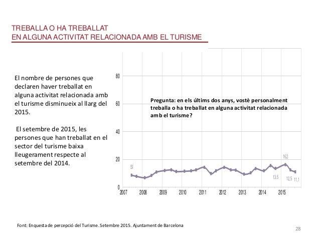 ENALGUNAACTIVITATRELACIONADAAMBELTURISME RELACIÓAMBELS SÍ 13,5 16,2 12,5 11,1 0 20 40 60 80 100 2007 2008 2009 2010 2011 2...