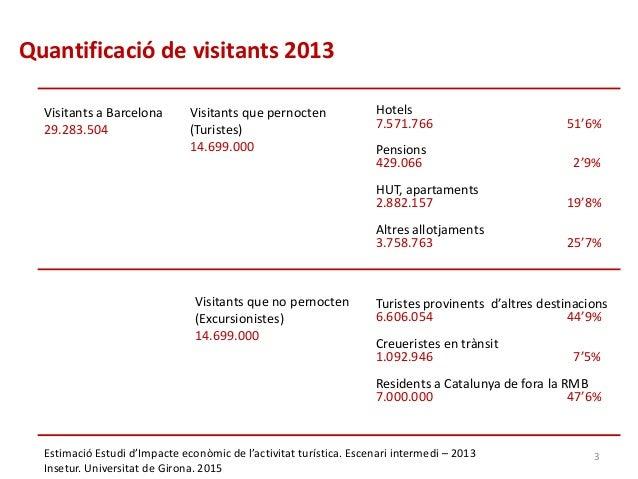 Visitants a Barcelona 29.283.504 Quantificació de visitants 2013 Estimació Estudi d'Impacte econòmic de l'activitat turíst...