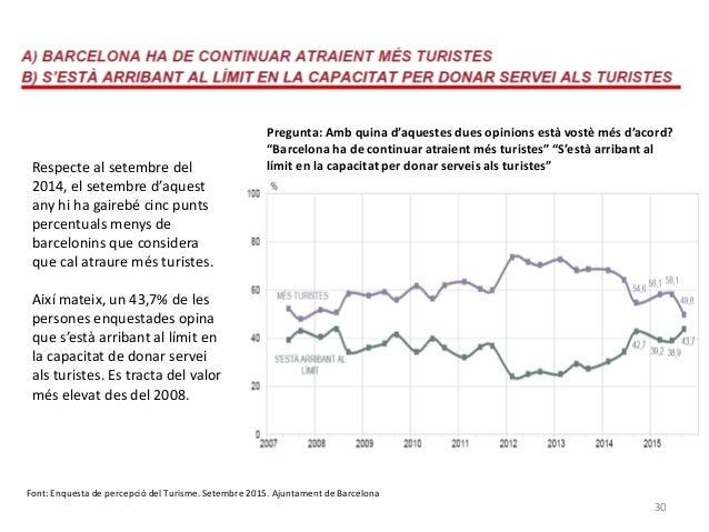 30 Respecte al setembre del 2014, el setembre d'aquest any hi ha gairebé cinc punts percentuals menys de barcelonins que c...