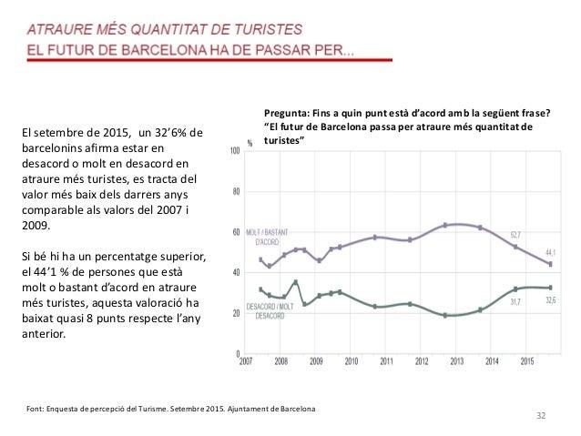 32 El setembre de 2015, un 32'6% de barcelonins afirma estar en desacord o molt en desacord en atraure més turistes, es tr...