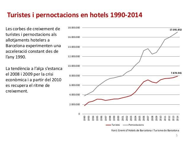 Turistes i pernoctacions en hotels 1990-2014 7.874.941 17.091.852 0 2.000.000 4.000.000 6.000.000 8.000.000 10.000.000 12....