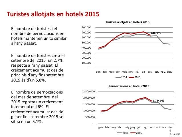 Turistes allotjats en hotels 2015 646.963 - 100.000 200.000 300.000 400.000 500.000 600.000 700.000 800.000 gen. feb. març...